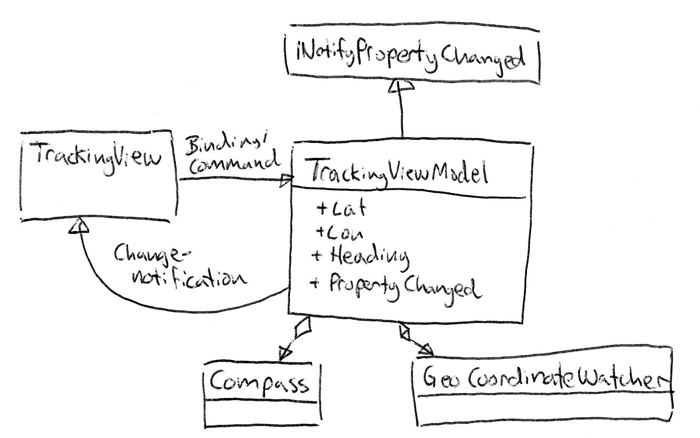Class Diagram illustrating the MVVM pattern